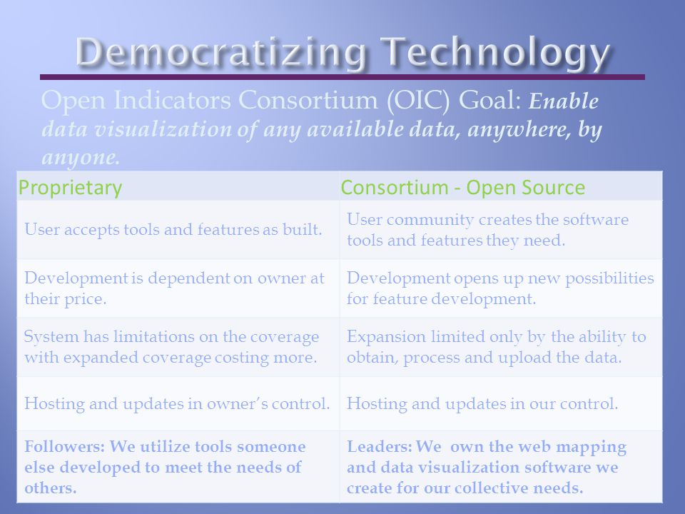 Open Indicators Consortium (OIC) Goal: Enable data visualization of any available data, anywhere, by anyone.
