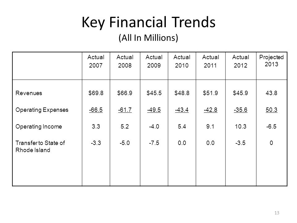 Key Financial Trends (All In Millions) 13 Actual 2007 Actual 2008 Actual 2009 Actual 2010 Actual 2011 Actual 2012 Projected 2013 Revenues Operating Expenses Operating Income Transfer to State of Rhode Island $69.8 -66.5 3.3 -3.3 $66.9 -61.7 5.2 -5.0 $45.5 -49.5 -4.0 -7.5 $48.8 -43.4 5.4 0.0 $51.9 -42.8 9.1 0.0 $45.9 -35.6 10.3 -3.5 43.8 50.3 -6.5 0