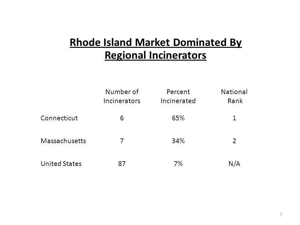 7 Rhode Island Market Dominated By Regional Incinerators Number of Incinerators Percent Incinerated National Rank Connecticut665%1 Massachusetts734%2 United States877%N/A