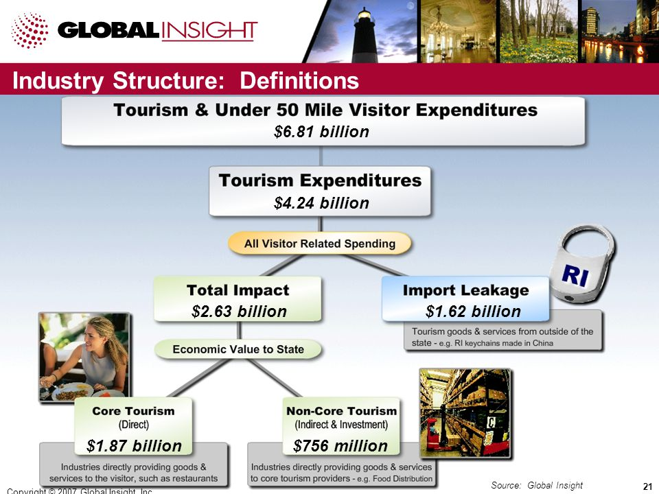 Copyright © 2008 Global Insight, Inc.21 Industry Structure: Definitions Source: Global Insight Copyright © 2007 Global Insight, Inc.