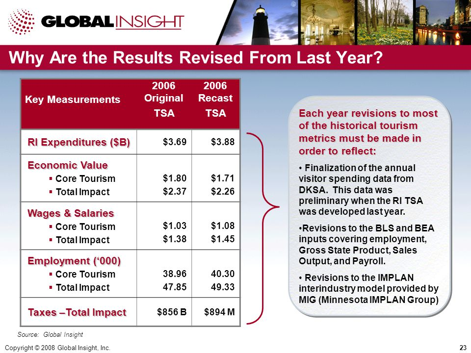 Copyright © 2008 Global Insight, Inc.23 Key Measurements 2006 Original TSA 2006 Recast TSA RI Expenditures ($B) $3.69$3.88 Economic Value Economic Value  Core Tourism  Total Impact $1.80 $2.37 $1.71 $2.26 Wages & Salaries  Core Tourism  Total Impact $1.03 $1.38 $1.08 $1.45 Employment ('000) Employment ('000)  Core Tourism  Total Impact 38.96 47.85 40.30 49.33 Taxes –Total Impact Taxes –Total Impact $856 B$894 M Why Are the Results Revised From Last Year.