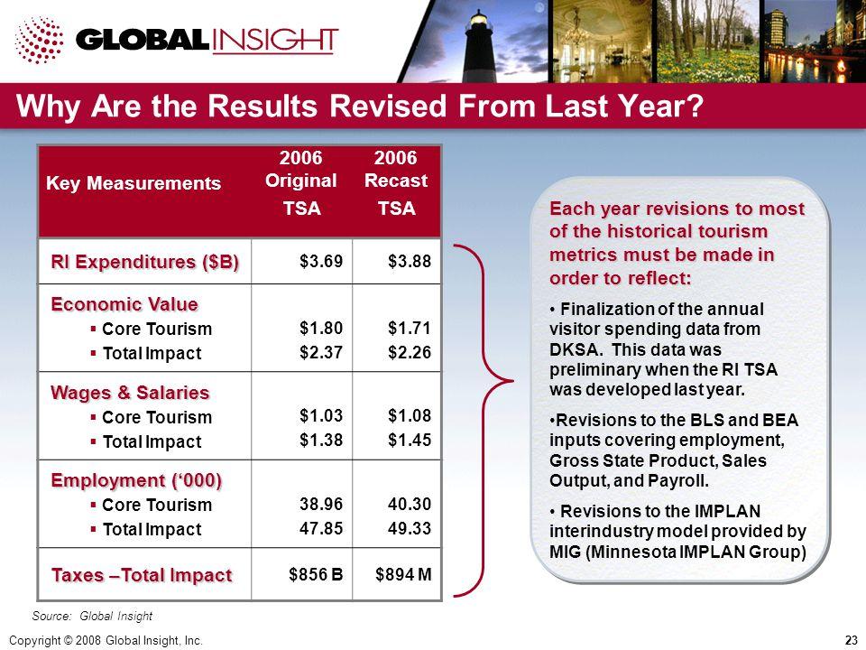 Copyright © 2008 Global Insight, Inc.23 Key Measurements 2006 Original TSA 2006 Recast TSA RI Expenditures ($B) $3.69$3.88 Economic Value Economic Value  Core Tourism  Total Impact $1.80 $2.37 $1.71 $2.26 Wages & Salaries  Core Tourism  Total Impact $1.03 $1.38 $1.08 $1.45 Employment ('000) Employment ('000)  Core Tourism  Total Impact 38.96 47.85 40.30 49.33 Taxes –Total Impact Taxes –Total Impact $856 B$894 M Why Are the Results Revised From Last Year.