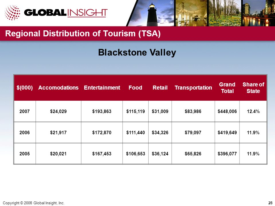 Copyright © 2008 Global Insight, Inc.28 Regional Distribution of Tourism (TSA) $(000)AccomodationsEntertainmentFoodRetailTransportation Grand Total Share of State 2007$24,029$193,863$115,119$31,009$83,986$448,00612.4% 2006$21,917$172,870$111,440$34,326$79,097$419,64911.9% 2005$20,021$167,453$106,653$36,124$65,826$396,07711.9% Blackstone Valley