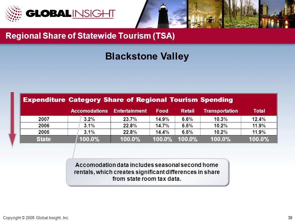 Copyright © 2008 Global Insight, Inc.30 Regional Share of Statewide Tourism (TSA) Expenditure Category Share of Regional Tourism Spending AccomodationsEntertainmentFoodRetailTransportationTotal 20073.2%23.7%14.9%6.6%10.3%12.4% 20063.1%22.8%14.7%6.5%10.2%11.9% 20053.1%22.8%14.4%6.5%10.2%11.9% State100.0% Accomodation data includes seasonal second home rentals, which creates significant differences in share from state room tax data.