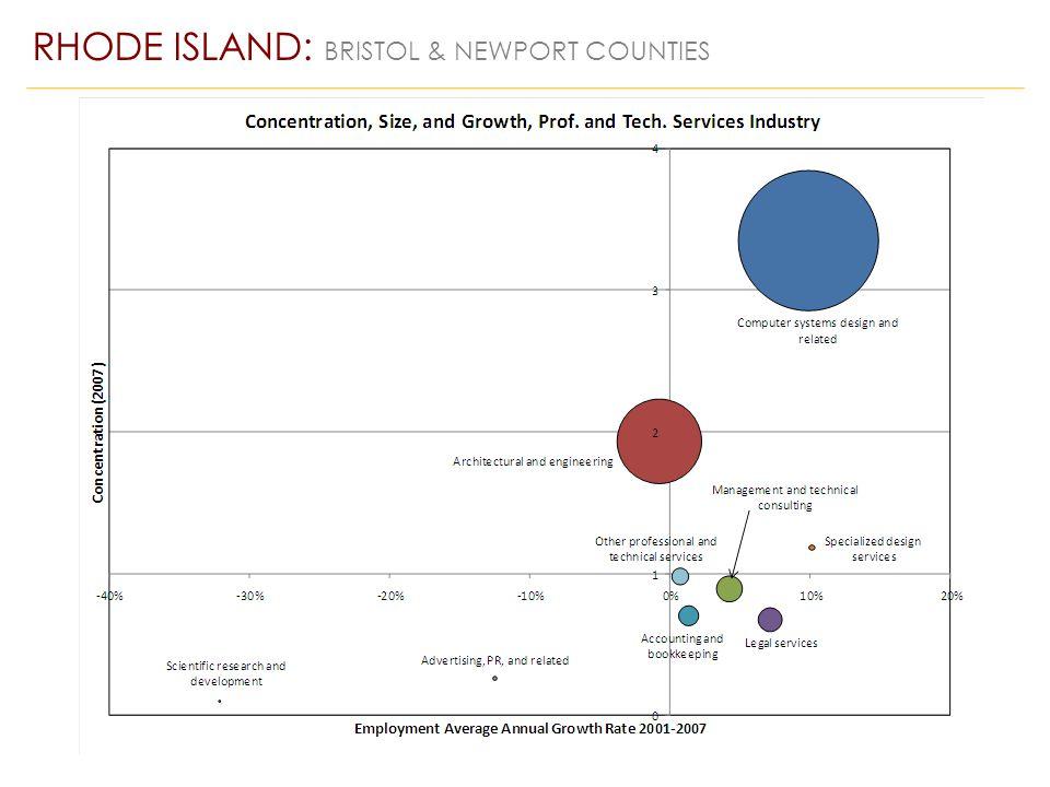 RHODE ISLAND: BRISTOL & NEWPORT COUNTIES