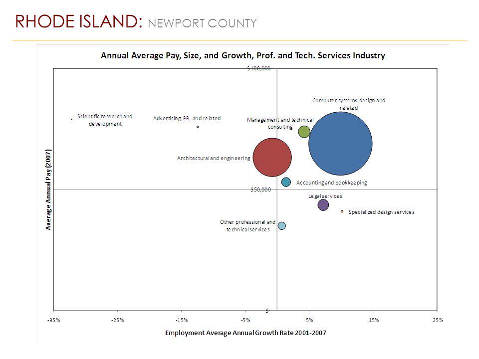 RHODE ISLAND: NEWPORT COUNTY