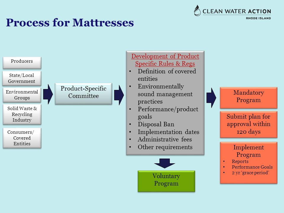 Process for Mattresses Product-Specific Committee Producers State/Local Government Environmental Groups Solid Waste & Recycling Industry Consumers// Covered Entities Consumers// Covered Entities Development of Product Specific Rules & Regs Definition of covered entities Environmentally sound management practices Performance/product goals Disposal Ban Implementation dates Administrative fees Other requirements Development of Product Specific Rules & Regs Definition of covered entities Environmentally sound management practices Performance/product goals Disposal Ban Implementation dates Administrative fees Other requirements Voluntary Program Mandatory Program Submit plan for approval within 120 days Implement Program Reports Performance Goals 2 yr 'grace period' Implement Program Reports Performance Goals 2 yr 'grace period'