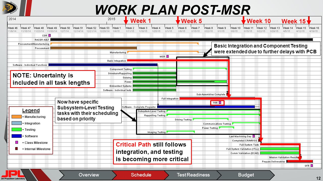 WORK PLAN POST-MSR 12 Basic Integration and Component Testing were extended due to further delays with PCB Now have specific Subsystem-Level Testing tasks with their scheduling based on priority Critical Path still follows integration, and testing is becoming more critical NOTE: Uncertainty is included in all task lengths Week 1 Week 5 Week 10 Week 15 Legend = Integration = Testing = Software = Class Milestone = Internal Milestone = Manufacturing OverviewScheduleTest ReadinessBudget