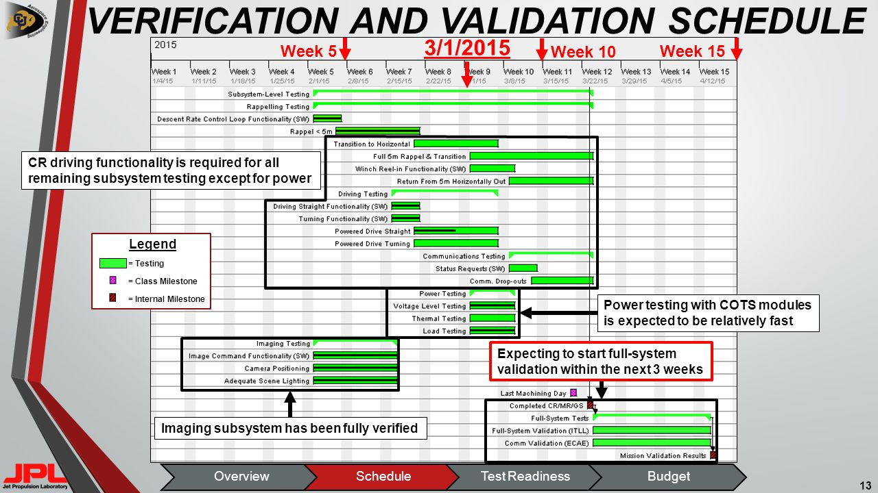 VERIFICATION AND VALIDATION SCHEDULE 13 Week 10 CR driving functionality is required for all remaining subsystem testing except for power 3/1/2015 Week 5 Week 15 Legend = Testing = Class Milestone = Internal Milestone Imaging subsystem has been fully verified Power testing with COTS modules is expected to be relatively fast Expecting to start full-system validation within the next 3 weeks OverviewScheduleTest ReadinessBudget
