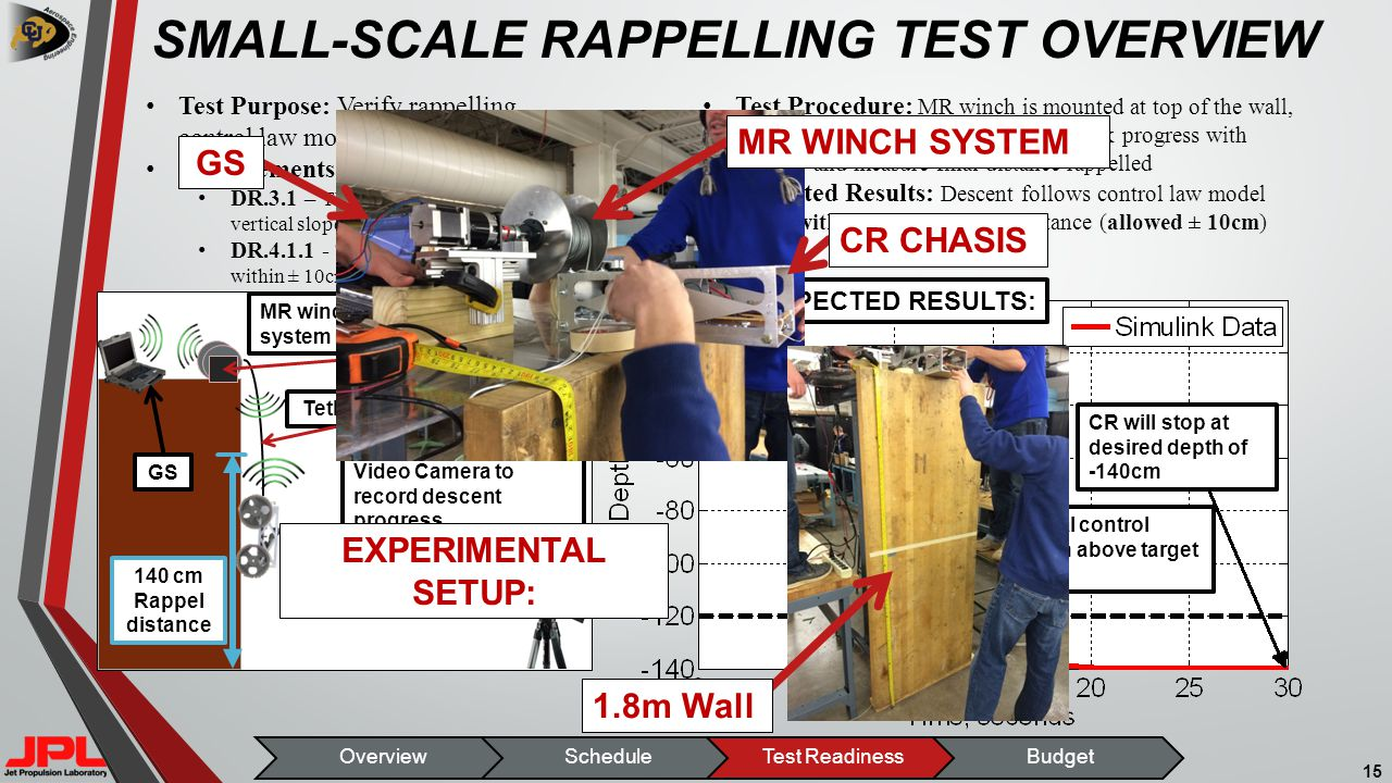 SMALL-SCALE RAPPELLING TEST OVERVIEW 15 Tether Video Camera to record descent progress GS OverviewScheduleTest ReadinessBudget CR descends at ~10cm/s for most of the rappelling distance CR will stop at desired depth of -140cm Proportional control starts 20 cm above target depth MR winch and electronics system mounted to platform 140 cm Rappel distance EXPECTED RESULTS: Test Purpose: Verify rappelling control law model Requirements Verified: DR.3.1 – The CR shall be able to rappel vertical slopes DR.4.1.1 - The CR shall know its depth within ± 10cm Test Procedure: MR winch is mounted at top of the wall, the GS sends a command to rappel, track progress with camera, and measure final distance rappelled Expected Results: Descent follows control law model and is within ± 1cm of actual distance (allowed ± 10cm) CR descends at ~10cm/s for most of the rappelling distance GS EXPERIMENTAL SETUP: MR WINCH SYSTEM 1.8m Wall CR CHASIS