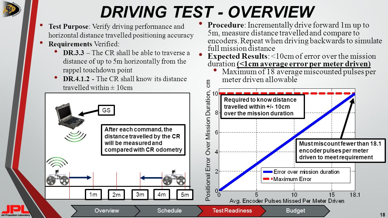 Positional Error Over Mission Duration, cm DRIVING TEST - OVERVIEW 18 OverviewScheduleTest ReadinessBudget 1m 2m 3m 4m 5m After each command, the distance travelled by the CR will be measured and compared with CR odometry Required to know distance travelled within +/- 10cm over the mission duration Must miscount fewer than 18.1 encoder pulses per meter driven to meet requirement GS Procedure: Incrementally drive forward 1m up to 5m, measure distance travelled and compare to encoders.