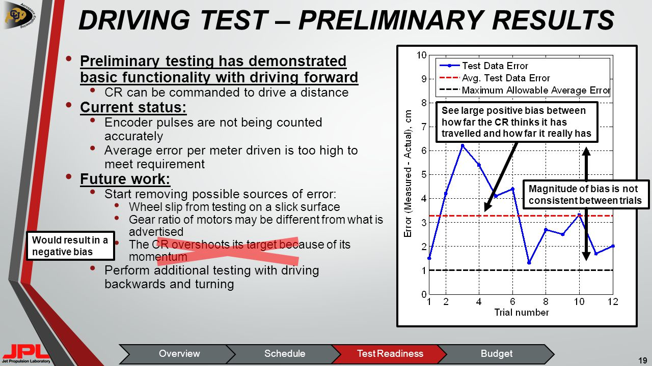 DRIVING TEST – PRELIMINARY RESULTS Preliminary testing has demonstrated basic functionality with driving forward CR can be commanded to drive a distance Current status: Encoder pulses are not being counted accurately Average error per meter driven is too high to meet requirement Future work: Start removing possible sources of error: Wheel slip from testing on a slick surface Gear ratio of motors may be different from what is advertised The CR overshoots its target because of its momentum Perform additional testing with driving backwards and turning 19 OverviewScheduleTest ReadinessBudget See large positive bias between how far the CR thinks it has travelled and how far it really has Magnitude of bias is not consistent between trials Would result in a negative bias