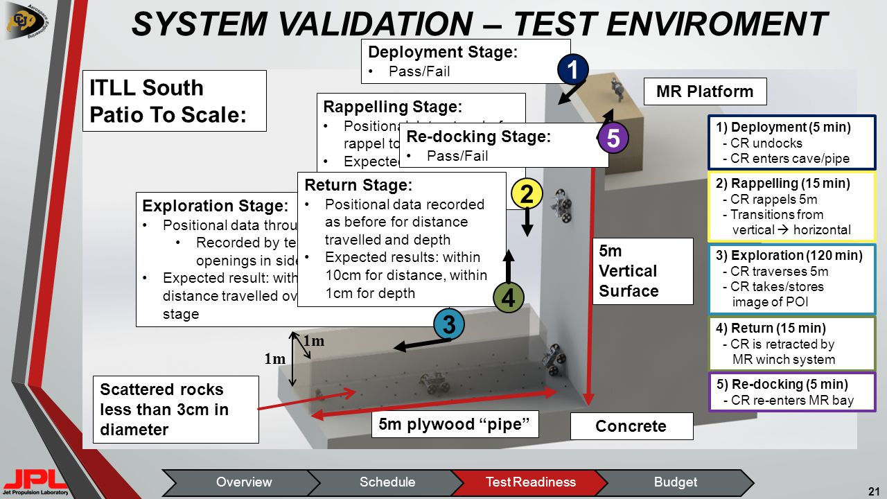 SYSTEM VALIDATION – TEST ENVIROMENT 21 OverviewScheduleTest ReadinessBudget Concrete MR Platform Rappelling Stage: Positional data at end of rappel to validate model Expected result: within 1cm of actual depth Transition is Pass/Fail Exploration Stage: Positional data throughout driving Recorded by test operators through openings in side of pipe Expected result: within 10cm of actual distance travelled over the course of this stage 5m plywood pipe Scattered rocks less than 3cm in diameter 5m Vertical Surface 2 3 1) Deployment (5 min) - CR undocks - CR enters cave/pipe 2) Rappelling (15 min) - CR rappels 5m - Transitions from vertical  horizontal 3) Exploration (120 min) - CR traverses 5m - CR takes/stores image of POI 4) Return (15 min) - CR is retracted by MR winch system 5) Re-docking (5 min) - CR re-enters MR bay ITLL South Patio To Scale: Deployment Stage: Pass/Fail 1 Return Stage: Positional data recorded as before for distance travelled and depth Expected results: within 10cm for distance, within 1cm for depth 4 Re-docking Stage: Pass/Fail 5 1m