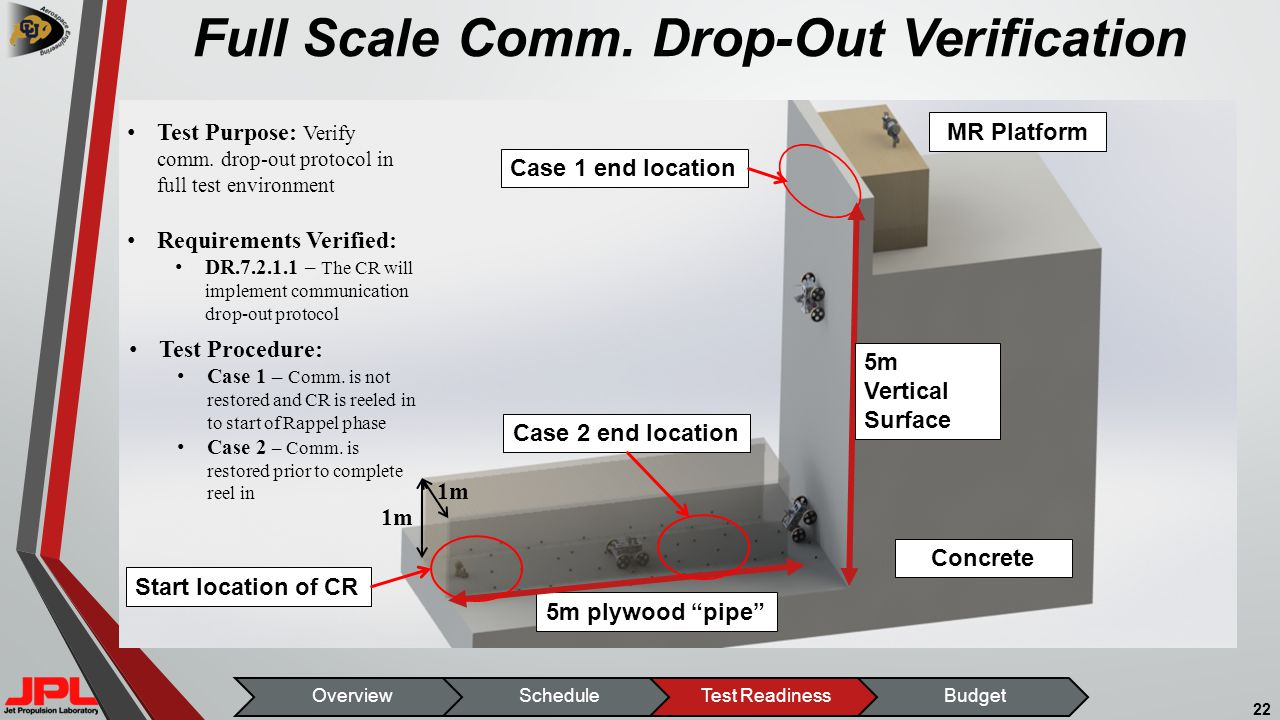 Full Scale Comm.