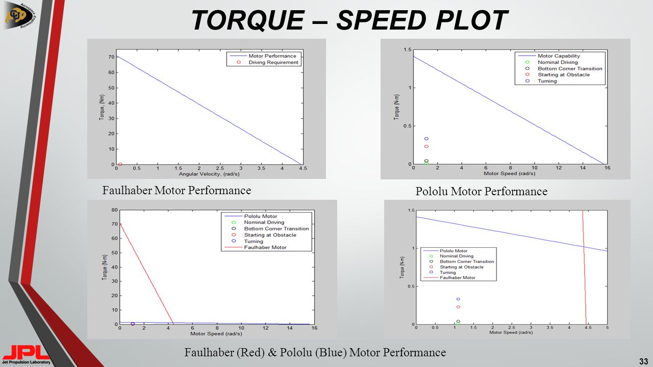 TORQUE – SPEED PLOT 33 Faulhaber Motor Performance Pololu Motor Performance Faulhaber (Red) & Pololu (Blue) Motor Performance