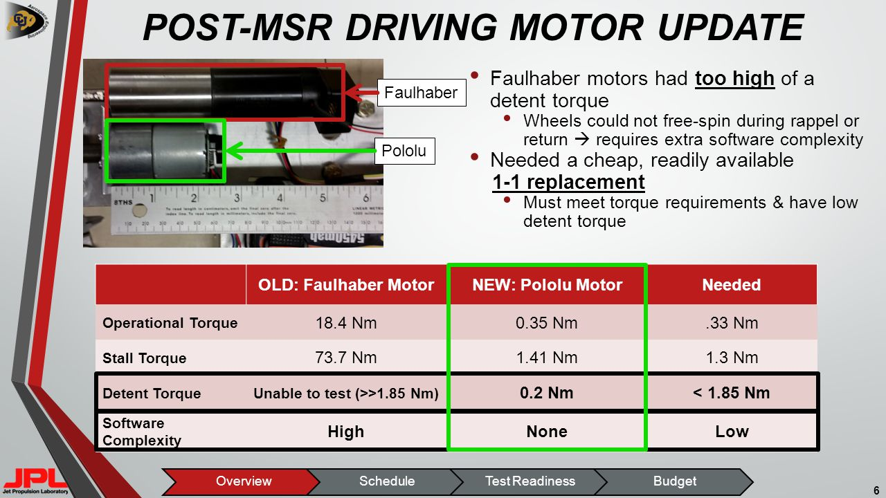 POST-MSR DRIVING MOTOR UPDATE Faulhaber motors had too high of a detent torque Wheels could not free-spin during rappel or return  requires extra software complexity Needed a cheap, readily available 1-1 replacement Must meet torque requirements & have low detent torque 6 OLD: Faulhaber MotorNEW: Pololu MotorNeeded Operational Torque 18.4 Nm0.35 Nm.33 Nm Stall Torque 73.7 Nm1.41 Nm1.3 Nm Detent TorqueUnable to test (>>1.85 Nm) 0.2 Nm< 1.85 Nm Software Complexity HighNoneLow OverviewScheduleTest ReadinessBudget Pololu Faulhaber