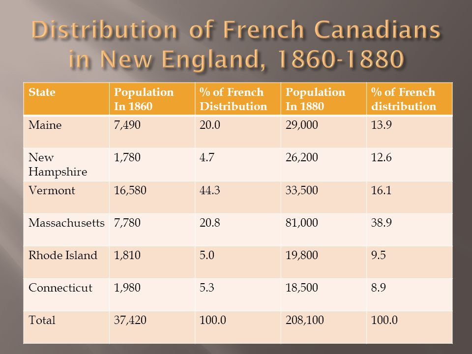 It was not until the 1870's and 1880's that the industrialization progressed in New England, and railway ties between Quebec and the north eastern United States became more solid that immigrants shifted to the Northern New England textile towns of Massachusetts, Rhode Island and to Connecticut.