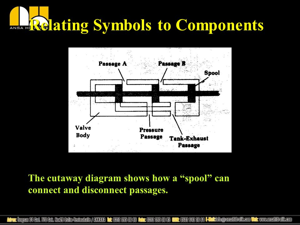 """Relating Symbols to Components The cutaway diagram shows how a """"spool"""" can connect and disconnect passages."""