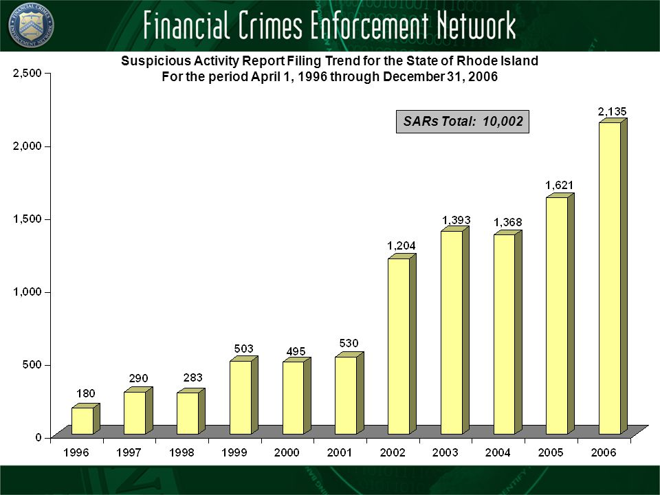 Suspicious Activity Report Filing Trend for the State of Rhode Island For the period April 1, 1996 through December 31, 2006 SARs Total: 10,002