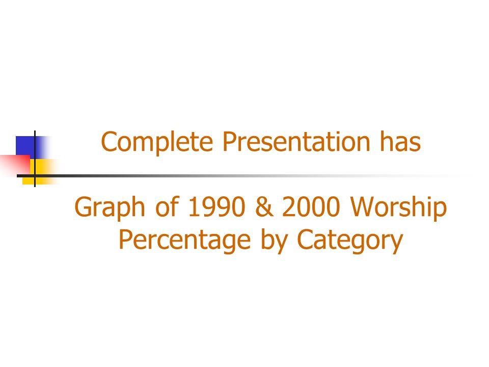 Complete Presentation has Graph of 1990 & 2000 Worship Percentage by Category
