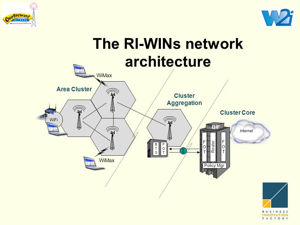 The RI-WINs network architecture Internet BTSBTS BTSBTS FOTFOT FOTFOT WiFi Area Cluster FOTFOT Router FOTFOT Policy Mgr BIF Cluster Aggregation Cluste