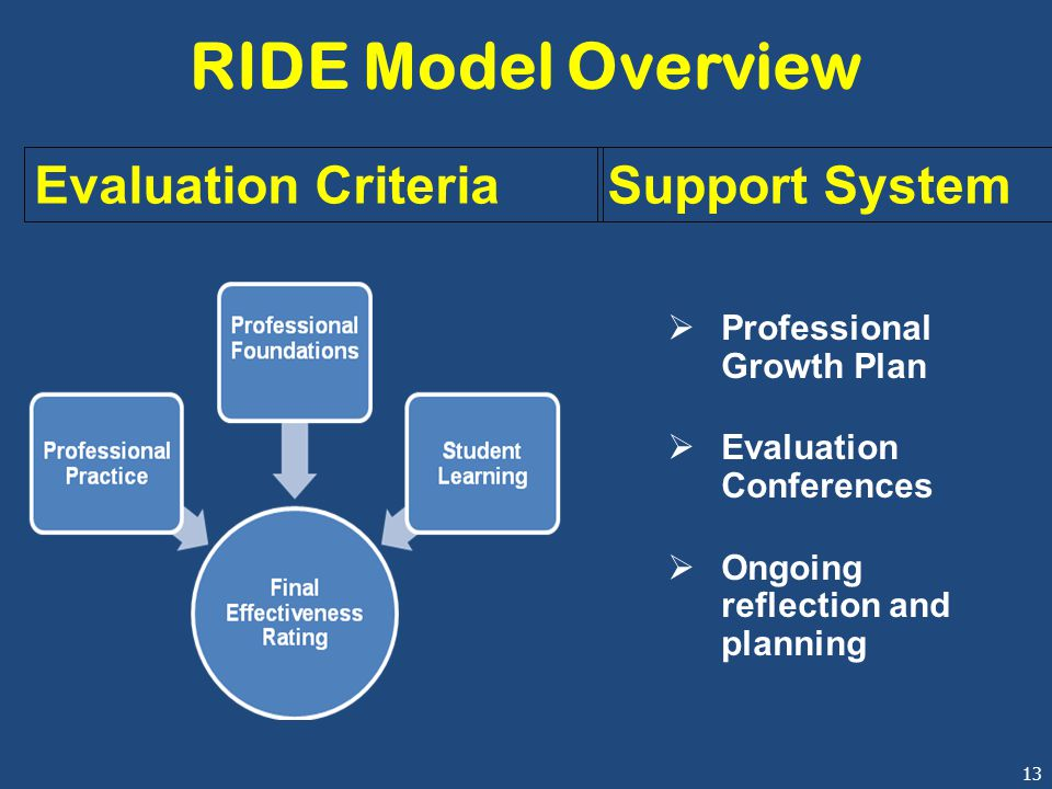 13 RIDE Model Overview  Professional Growth Plan  Evaluation Conferences  Ongoing reflection and planning Evaluation CriteriaSupport System