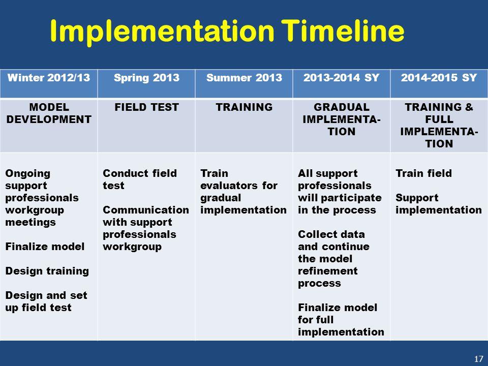 17 Implementation Timeline Winter 2012/13Spring 2013Summer 20132013-2014 SY2014-2015 SY MODEL DEVELOPMENT FIELD TESTTRAININGGRADUAL IMPLEMENTA- TION T