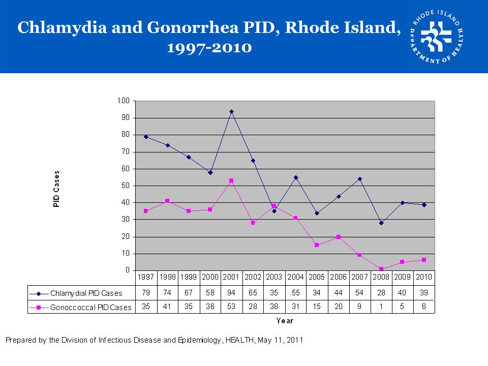 Chlamydia and Gonorrhea PID, Rhode Island, 1997-2010
