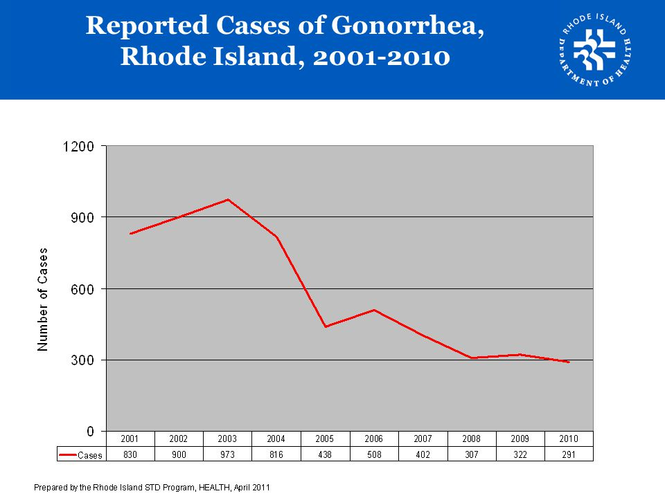 Reported Cases of Gonorrhea, Rhode Island, 2001-2010