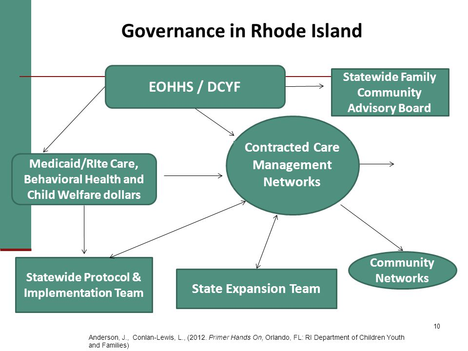 10 Governance in Rhode Island EOHHS / DCYF Medicaid/RIte Care, Behavioral Health and Child Welfare dollars Global Consumer Choice Medicaid Wavier Statewide Protocol & Implementation Team State Expansion Team Community Networks 4 FCCPs 2 Networks of Care Statewide Family Community Advisory Board Contracted Care Management Networks Anderson, J., Conlan-Lewis, L., (2012.