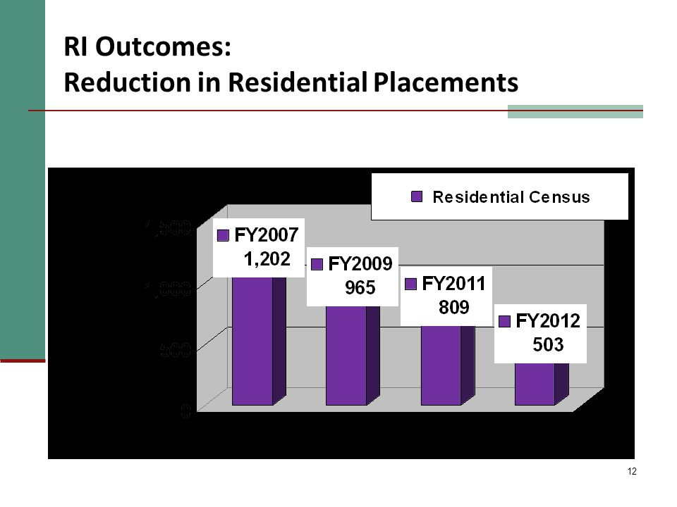12 RI Outcomes: Reduction in Residential Placements