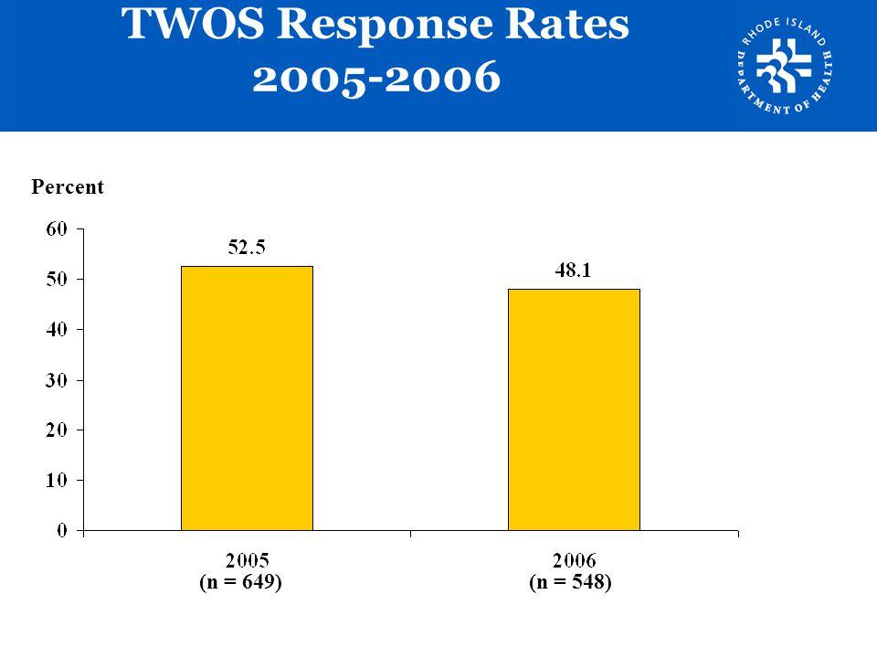 TWOS Response Rates 2005-2006 Percent (n = 649) (n = 548)