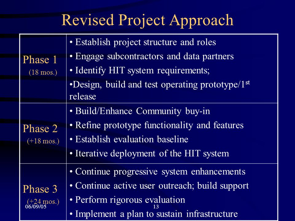 06/09/0513 Revised Project Approach Phase 1 (18 mos.) Establish project structure and roles Engage subcontractors and data partners Identify HIT syste