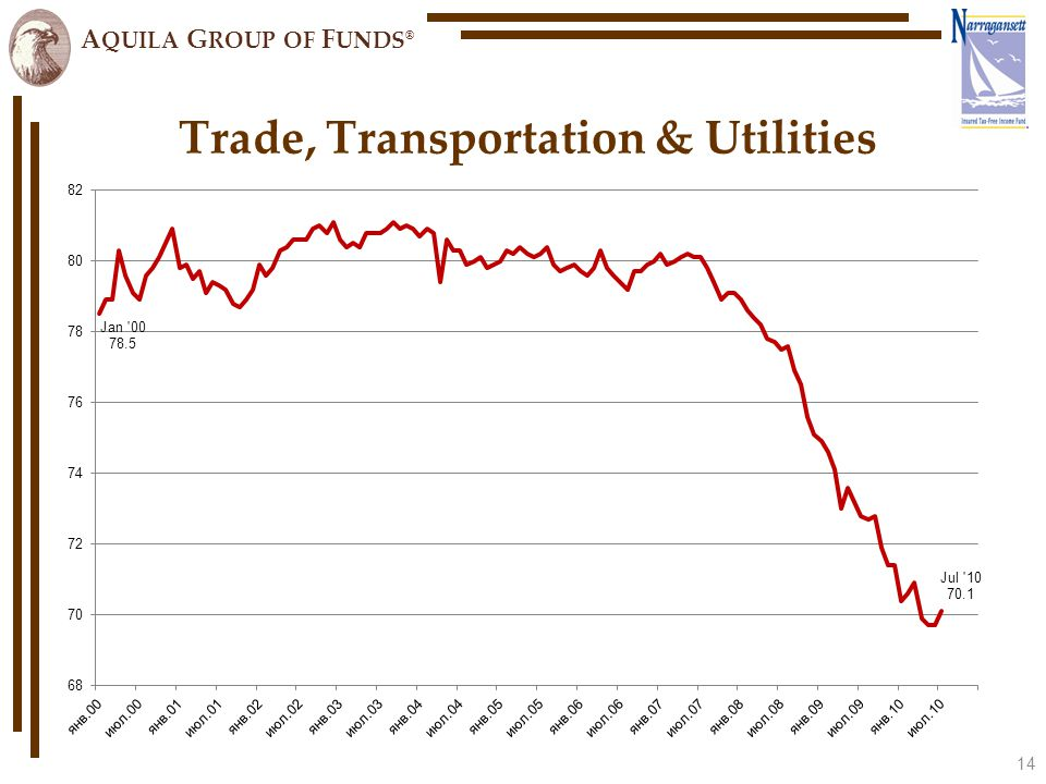 A QUILA G ROUP OF F UNDS ® 14 Trade, Transportation & Utilities