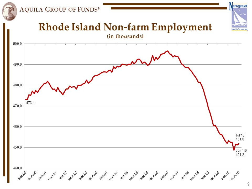 A QUILA G ROUP OF F UNDS ® Rhode Island Non-farm Employment (in thousands) 9 Jun '10 451.2