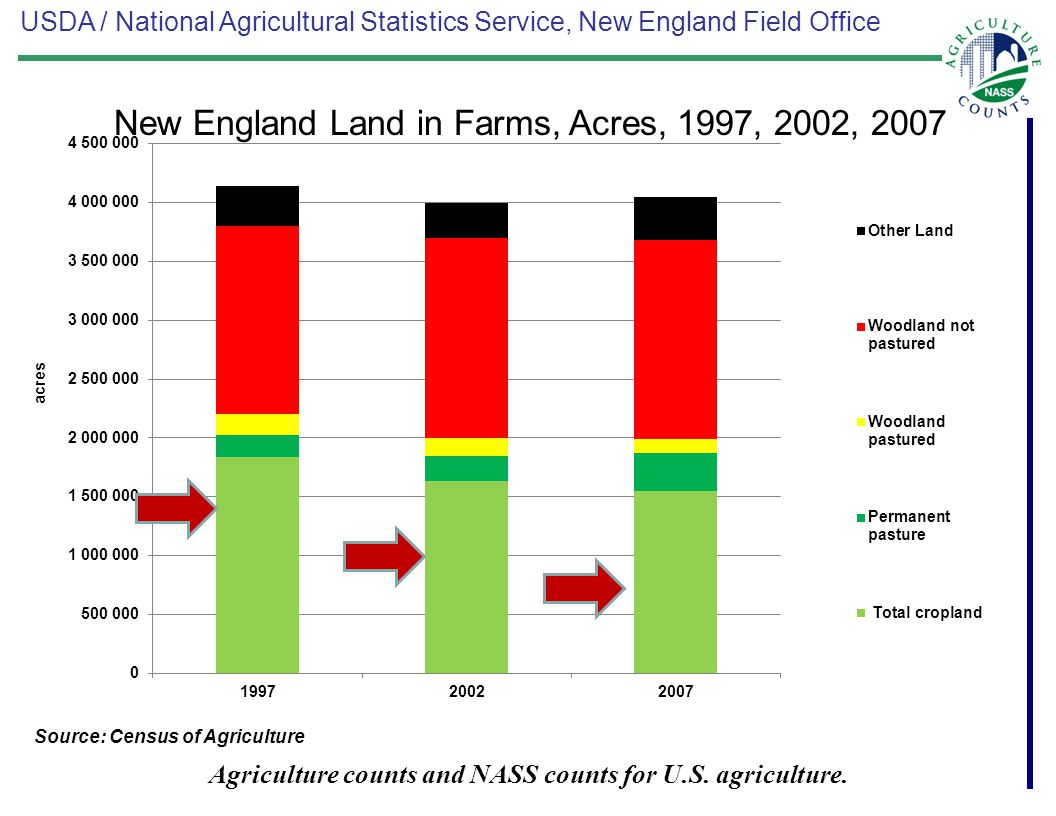 USDA / National Agricultural Statistics Service, New England Field Office Agriculture counts and NASS counts for U.S. agriculture. New England Land in