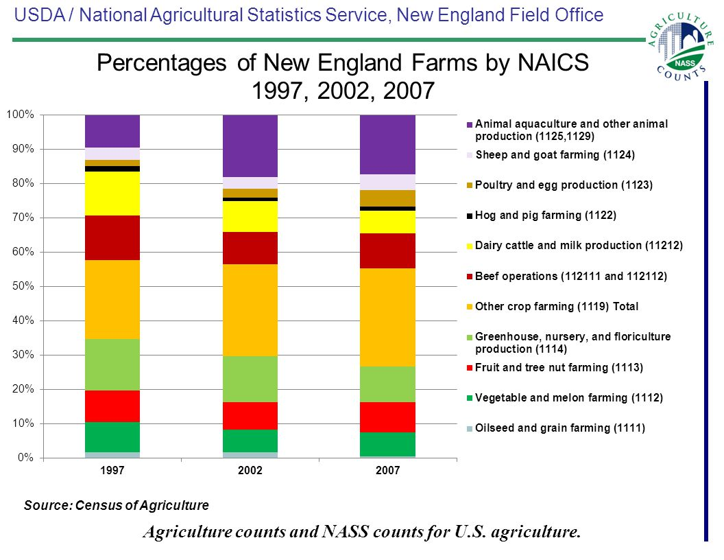 USDA / National Agricultural Statistics Service, New England Field Office Agriculture counts and NASS counts for U.S.