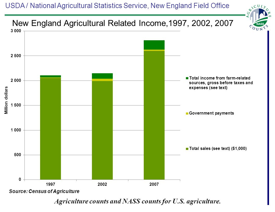 USDA / National Agricultural Statistics Service, New England Field Office Agriculture counts and NASS counts for U.S. agriculture. Source: Census of A
