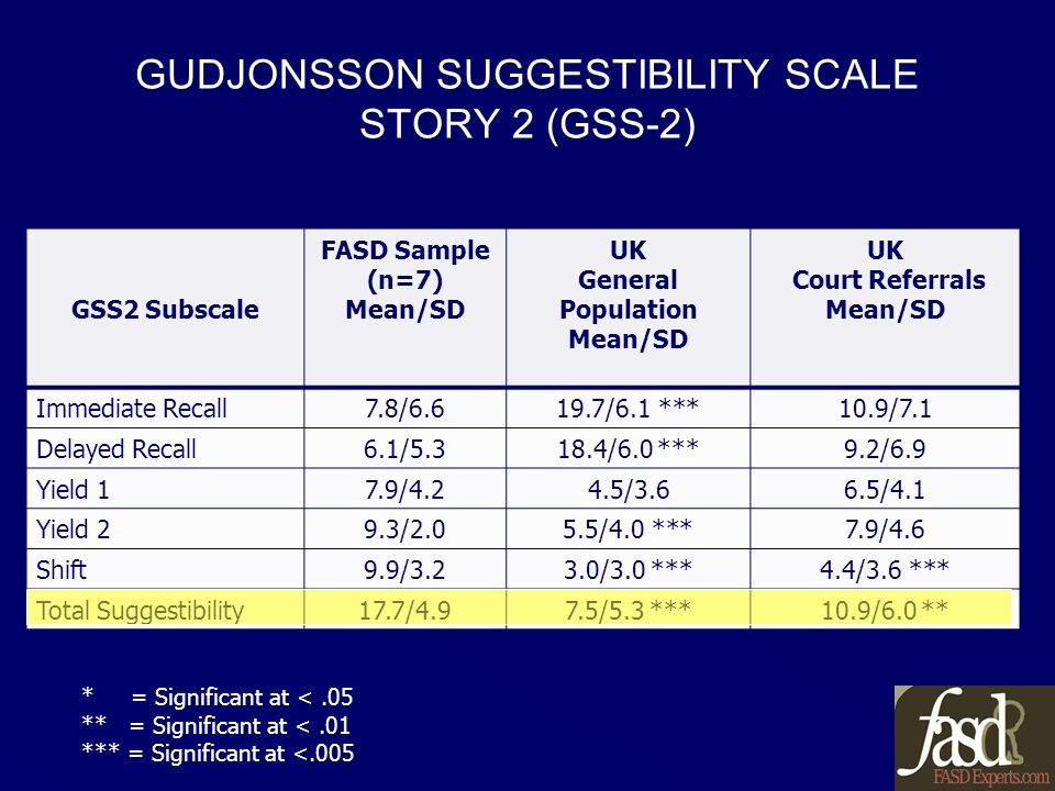 GUDJONSSON SUGGESTIBILITY SCALE STORY 2 (GSS-2) GSS2 Subscale FASD Sample (n=7) Mean/SD UK General Population Mean/SD UK Court Referrals Mean/SD Immediate Recall7.8/6.619.7/6.1 ***10.9/7.1 Delayed Recall6.1/5.318.4/6.0 ***9.2/6.9 Yield 17.9/4.24.5/3.66.5/4.1 Yield 29.3/2.05.5/4.0 ***7.9/4.6 Shift9.9/3.23.0/3.0 ***4.4/3.6 *** Total Suggestibility17.7/4.97.5/5.3 ***10.9/6.0 ** * = Significant at <.05 ** = Significant at <.01 *** = Significant at <.005