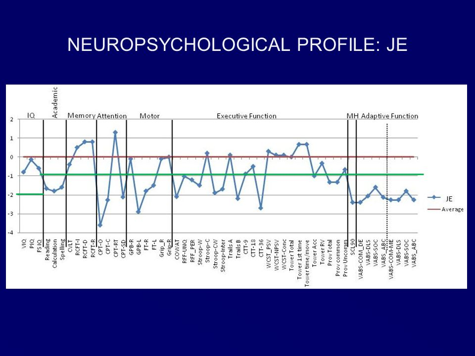 NEUROPSYCHOLOGICAL PROFILE: JE