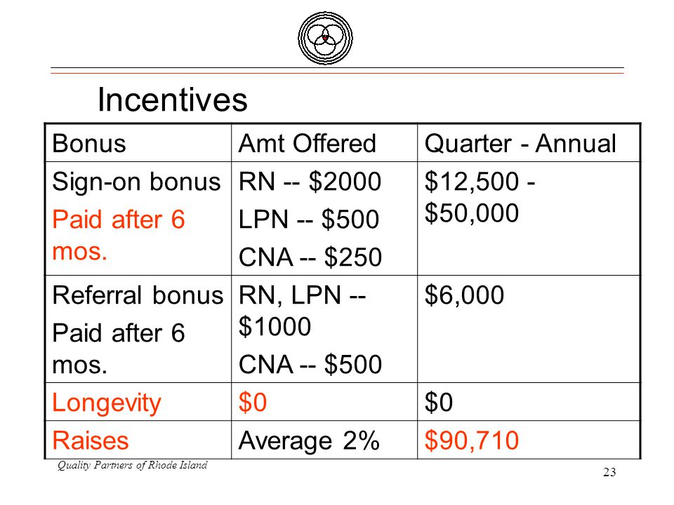Quality Partners of Rhode Island 23 Incentives BonusAmt OfferedQuarter - Annual Sign-on bonus Paid after 6 mos.