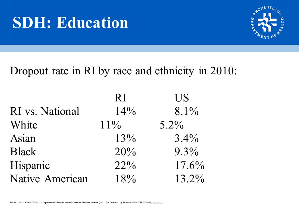 SDH: Education Dropout rate in RI by race and ethnicity in 2010: RIUS RI vs.