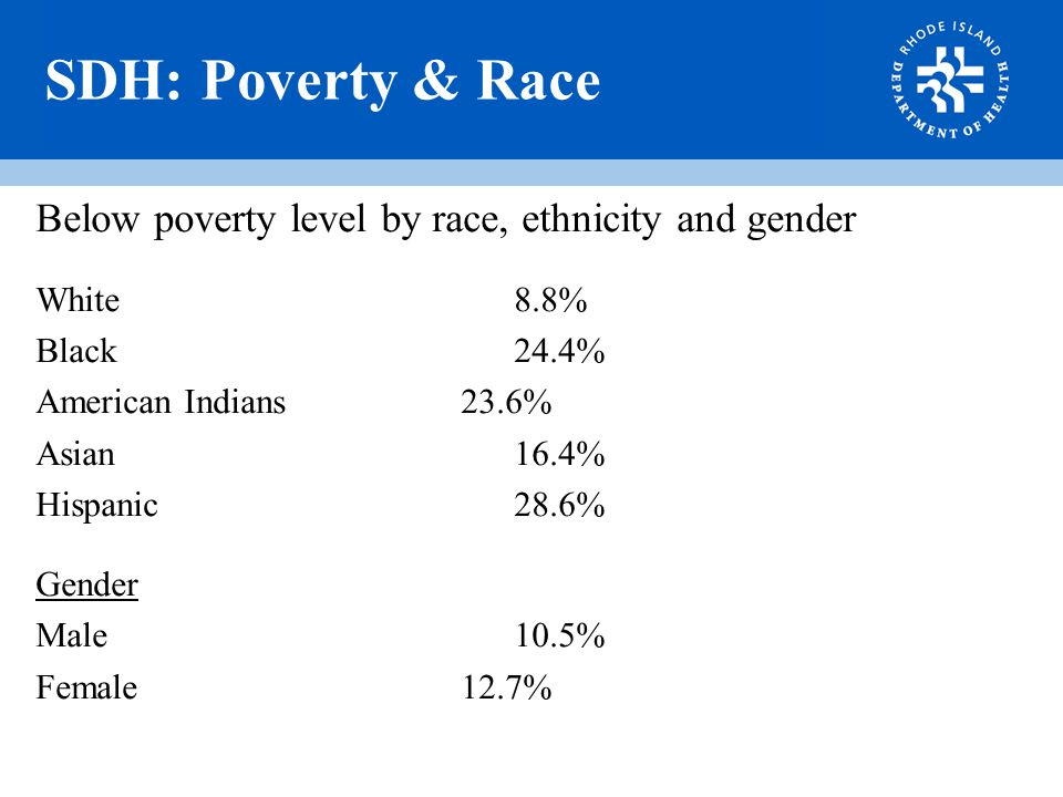 SDH: Poverty & Race Below poverty level by race, ethnicity and gender White8.8% Black24.4% American Indians23.6% Asian16.4% Hispanic28.6% Gender Male10.5% Female12.7%