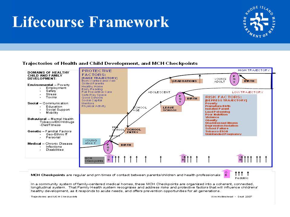 Lifecourse Framework