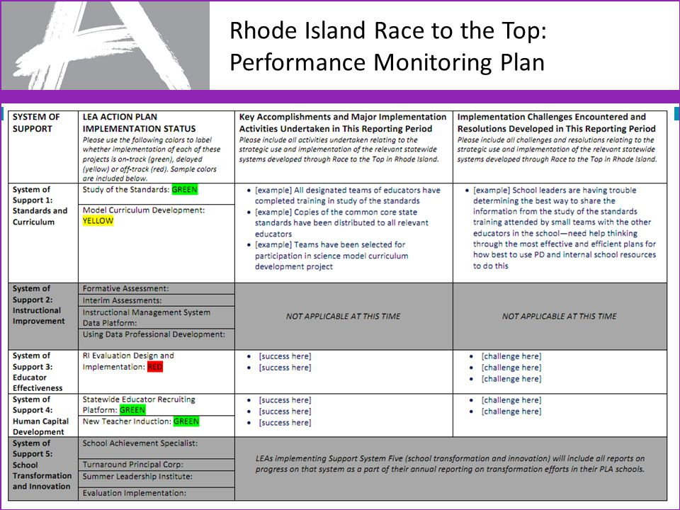 Rhode Island Race to the Top: Performance Monitoring Plan