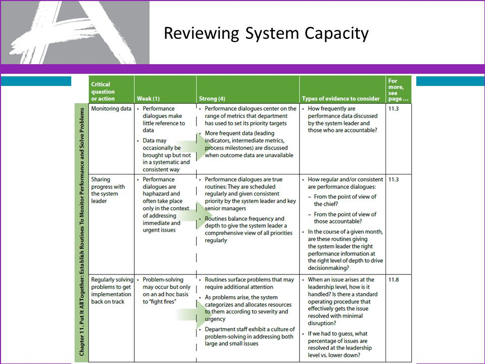 Reviewing System Capacity