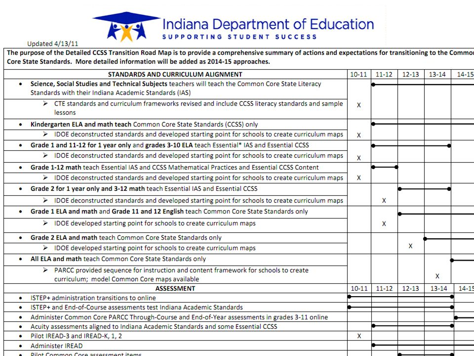Indiana's CCSS Transition Road Map