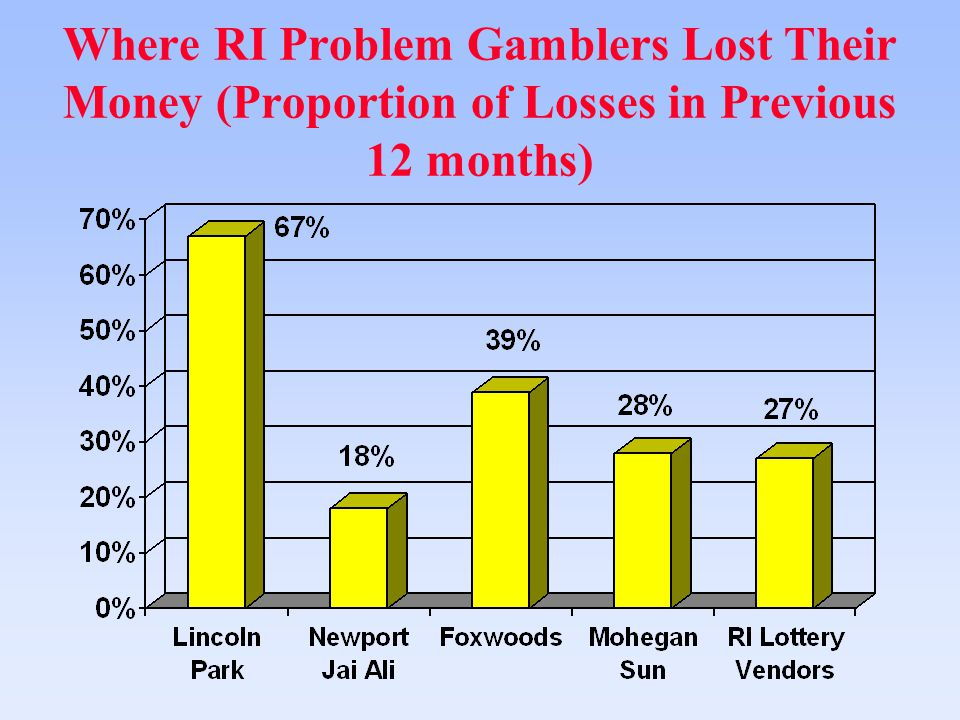 Where RI Problem Gamblers Lost Their Money (Proportion of Losses in Previous 12 months)
