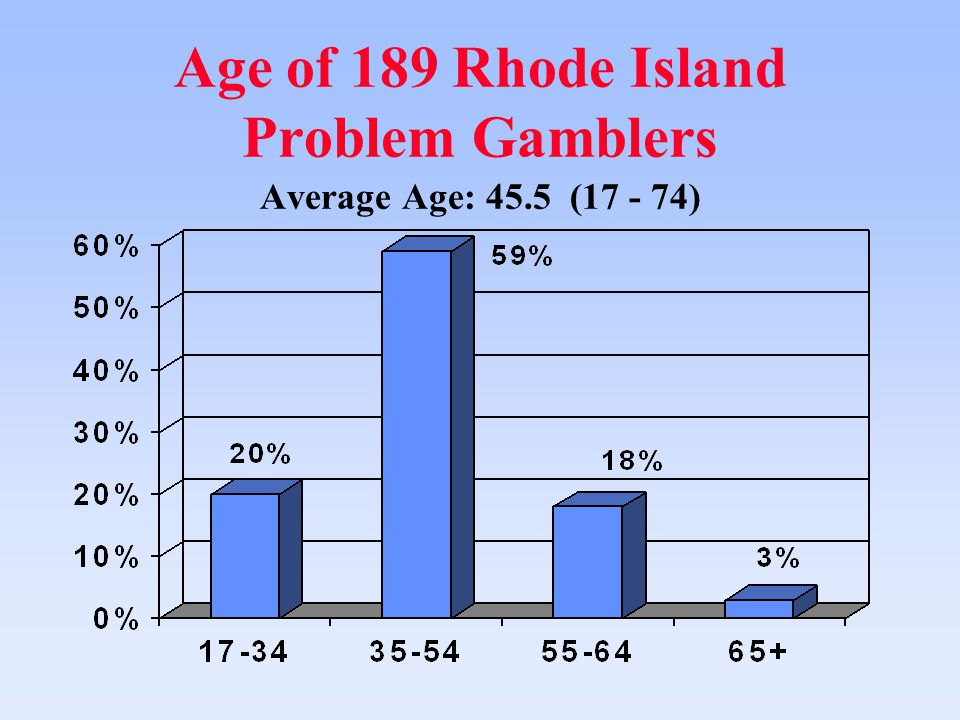 Age of 189 Rhode Island Problem Gamblers Average Age: 45.5 (17 - 74)