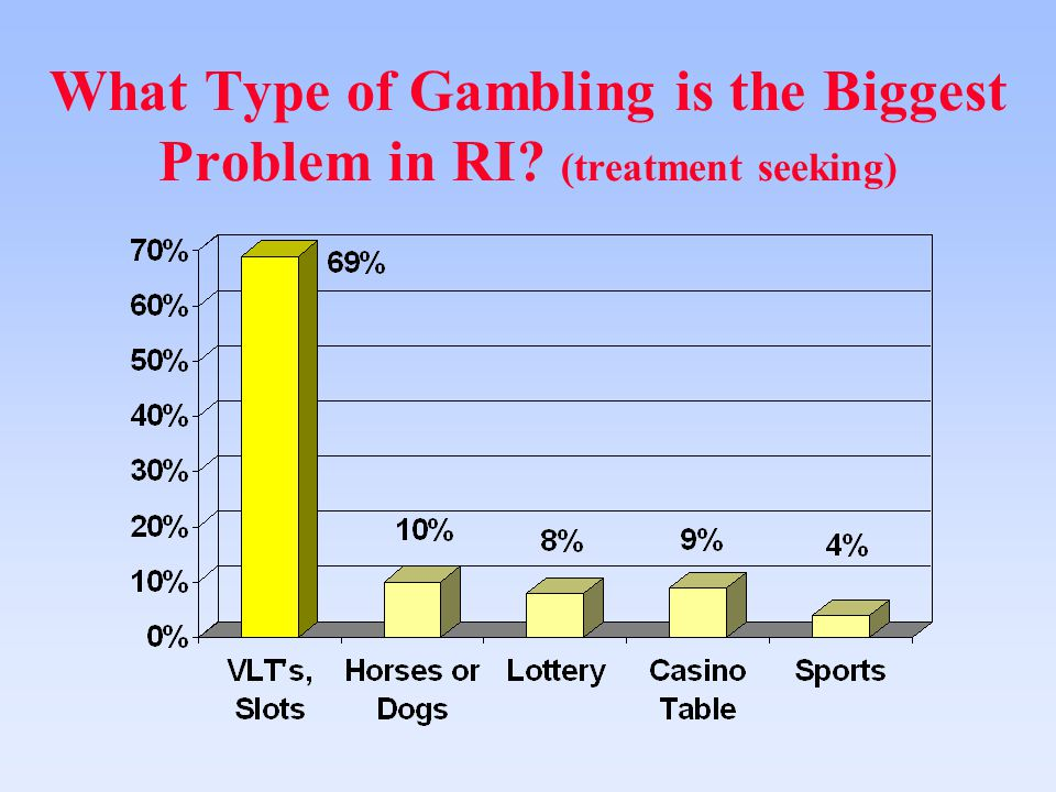 What Type of Gambling is the Biggest Problem in RI? (treatment seeking)